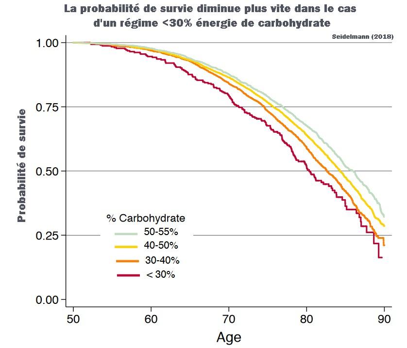 Probabilité de survie mortalite carbohydrates régimes