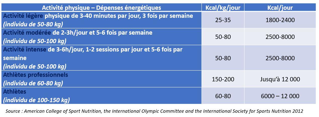 dépense énergie énergétique calories sport activité physique