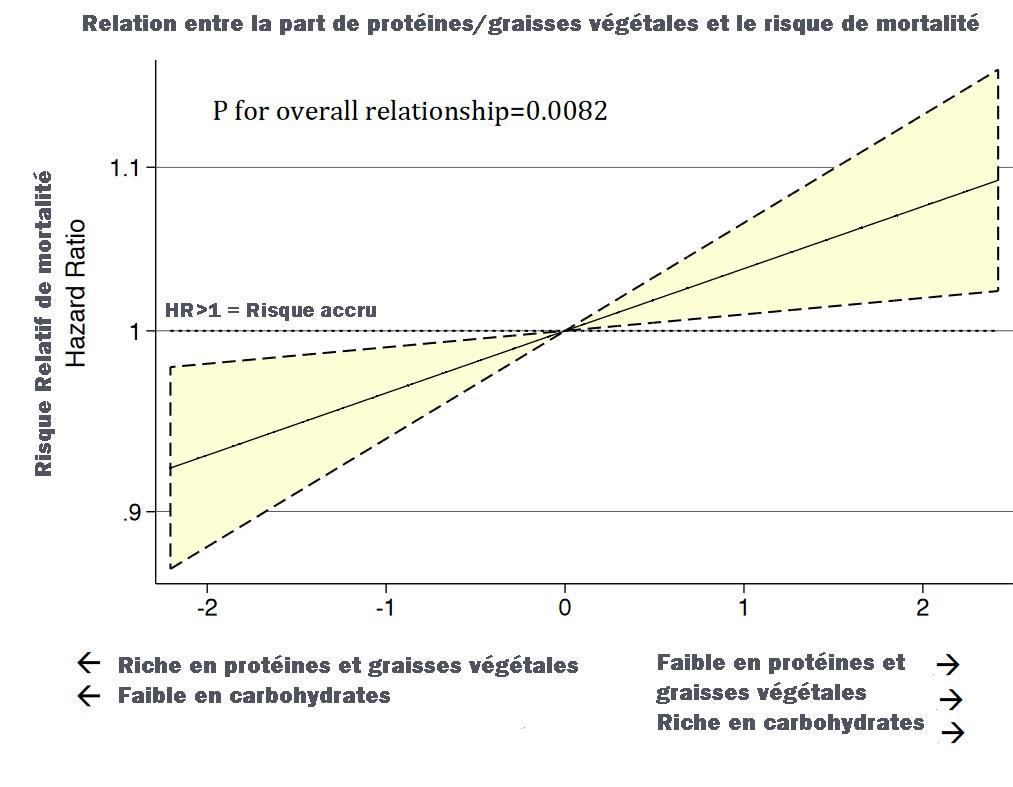 régime carbohydrates glucides végétales mortalité