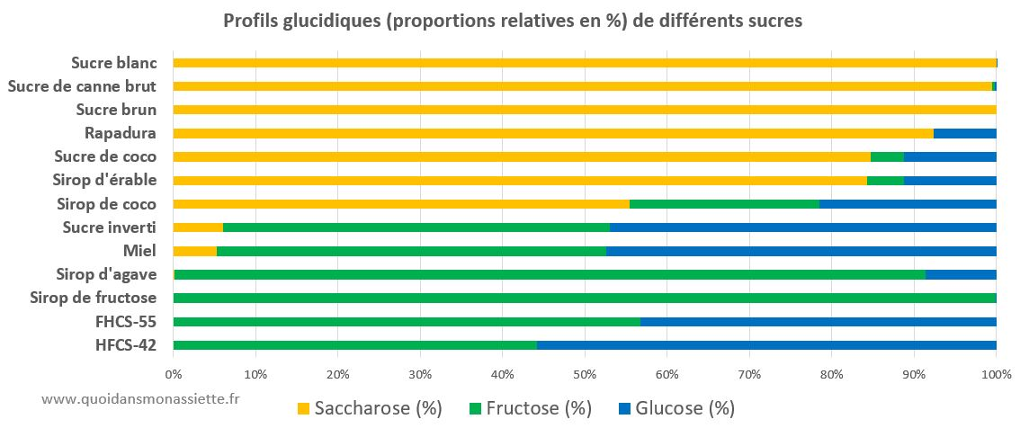 Profils sucres glucides carbohydrates sirop agave coco miel