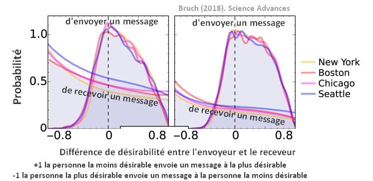 applications rencontres probabilité réponses