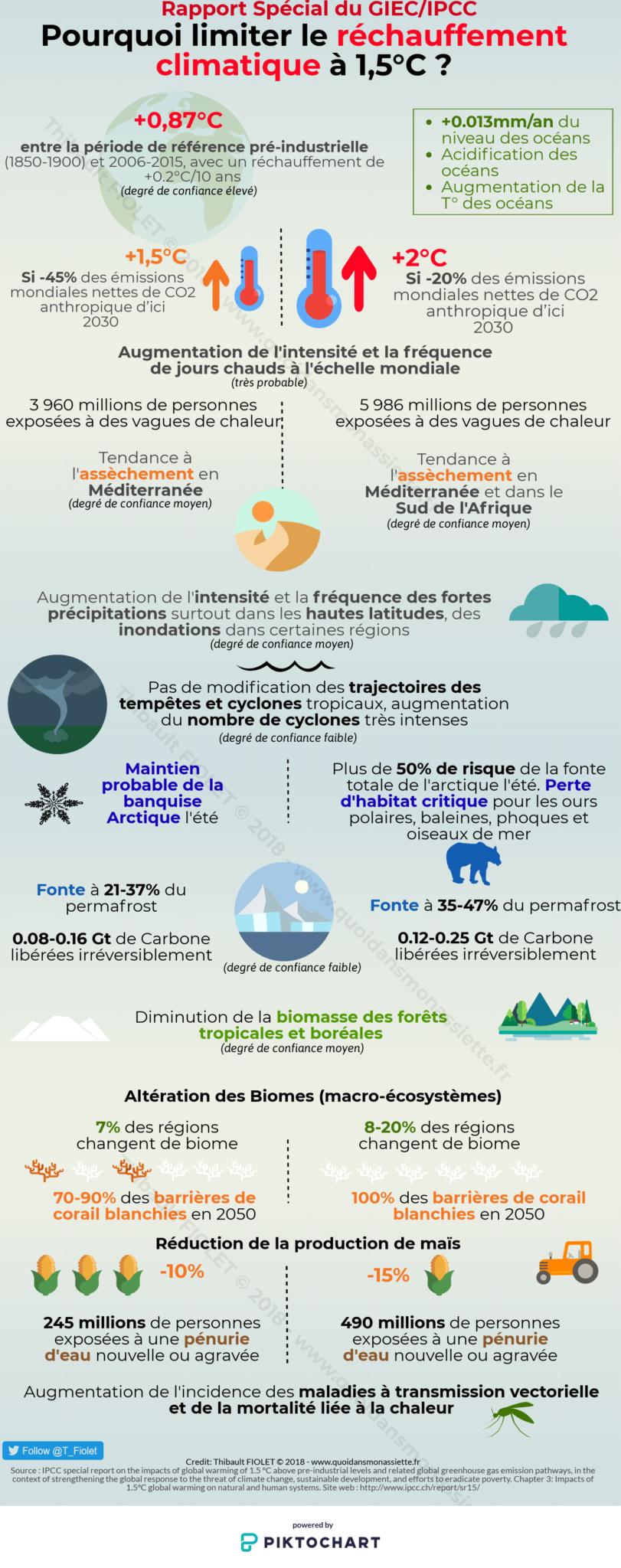 Infographie GIEC Rapport Rechauffement climatique à 1.5°C