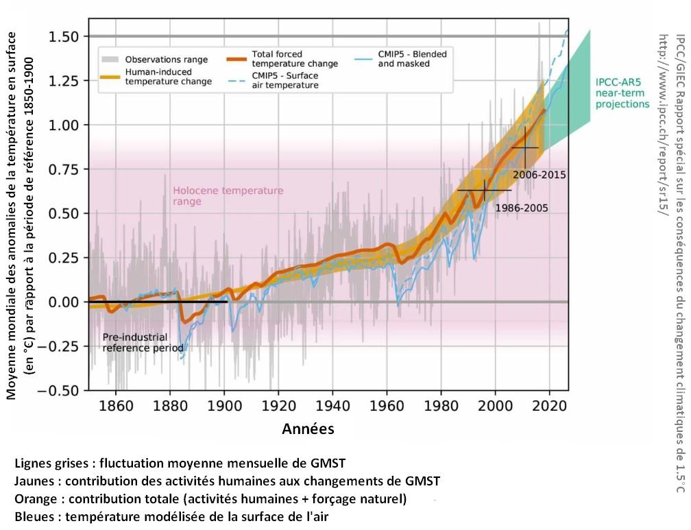réchauffement climatique GIEC IPCC Rapport spécial evolution température surface moyenne