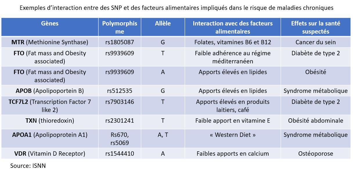 nutrigenetique interaction gene facteurs alimentaires maladies chroniques