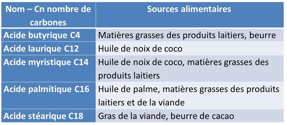 Acides gras sature sources alimentaires