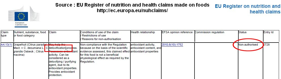 Allégation antioxydant pamplemous détoxification refusée EFSA