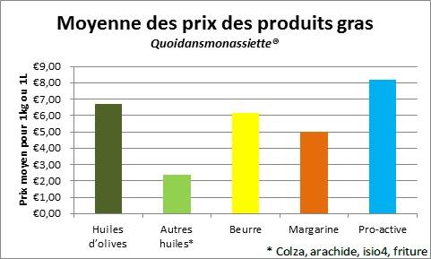 Comparaison prix huiles beurre margarine