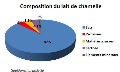 Composition nutritionnelle lait de chamelle