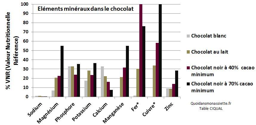 Composition nutritionnelle minéraux chocolat blanc noir au lait