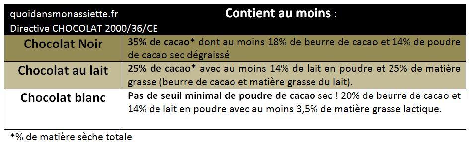 Difference composition chocolat denomination noir au lait blanc