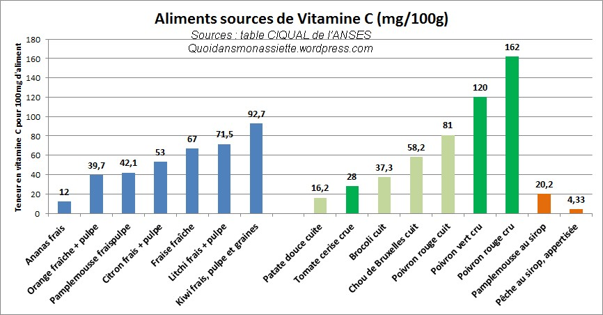 vitamine C comparaison sources teneur