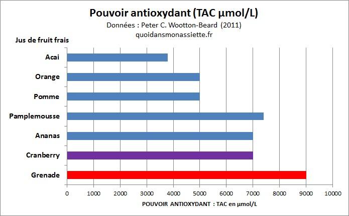 Pouvoir antioxydant comparaison fruits jus