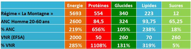 analyse nutritionnelle régime game of thrones Montagne Mountain