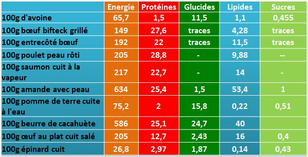 composition nutritionnelle mountain montagne game of thrones