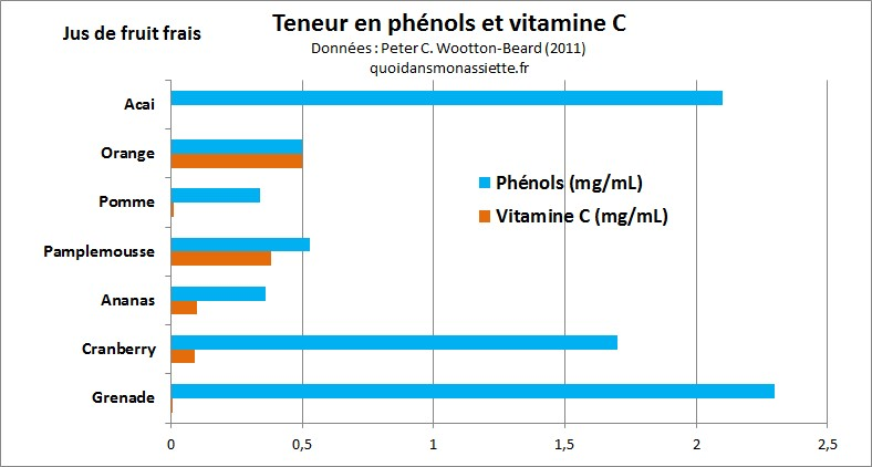 teneur vitamine C polyphenol comparaison fruits jus frais antioxydant phenol