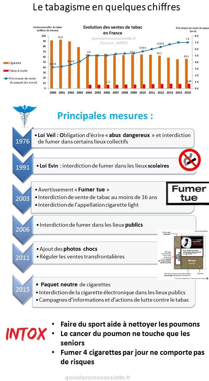 Evolution vente tabac france tabagisme consommation 2