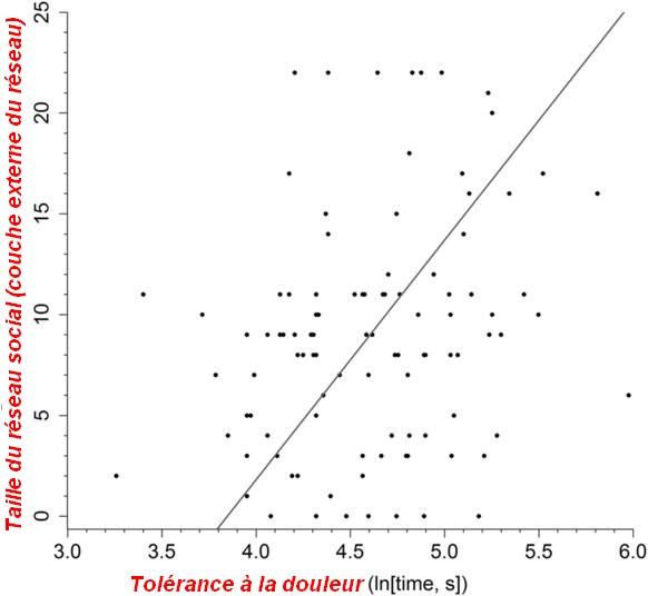 graphique tolerance douleur reseau social amitie liens relationnel