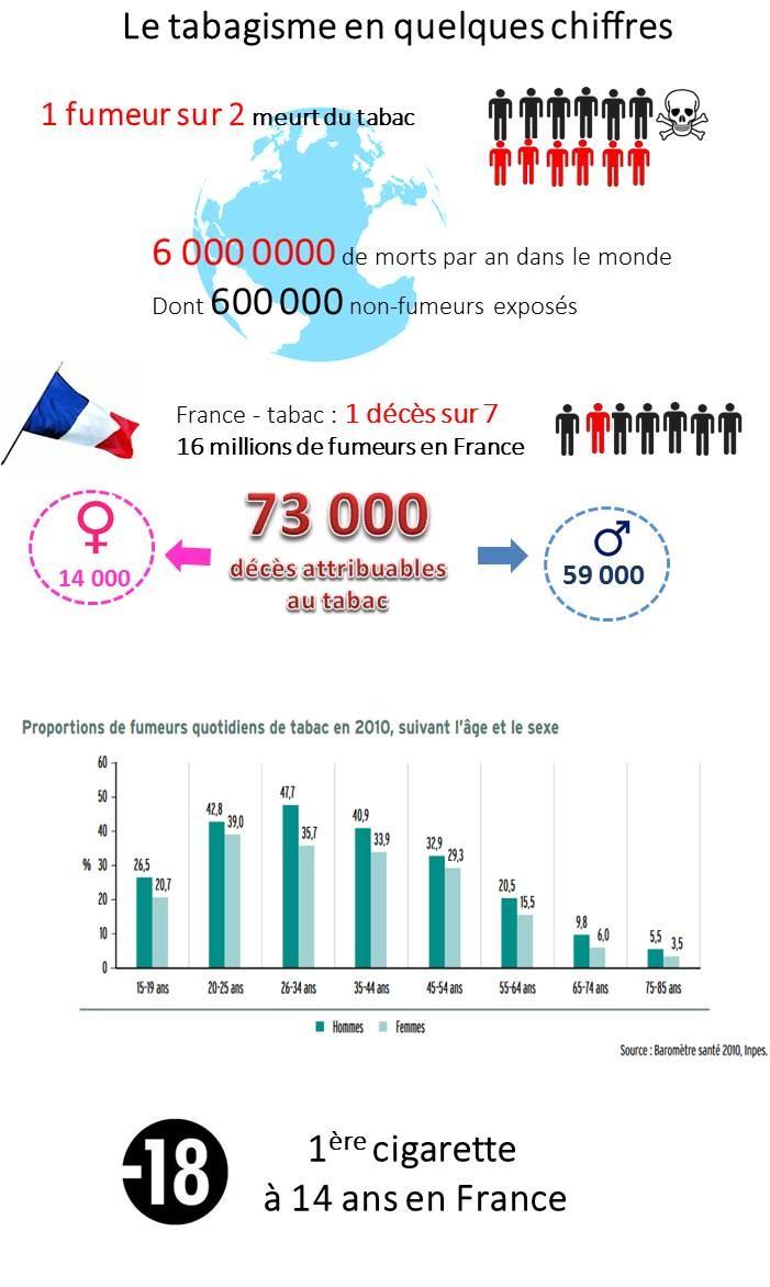 infographie mortalite evolution tabac tabagisme consommation 1