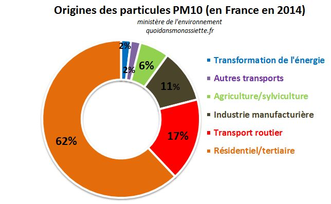 origine particules PM10 pollutions fines matter particule france