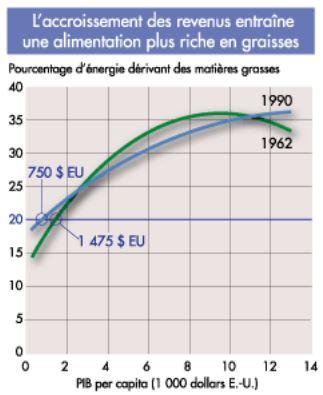 revenus alimentation déséquilibrée gras sucre