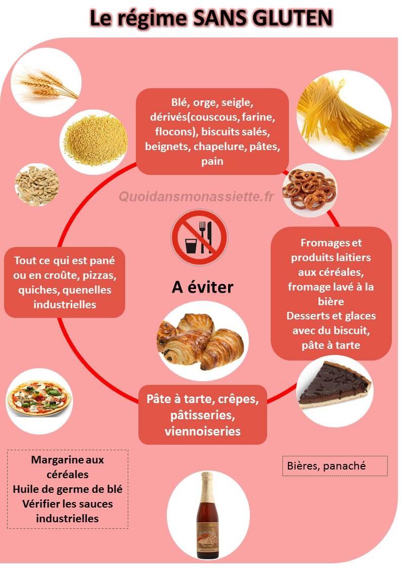 regime sans gluten free aliments manger eviter infographie ingredients (2)