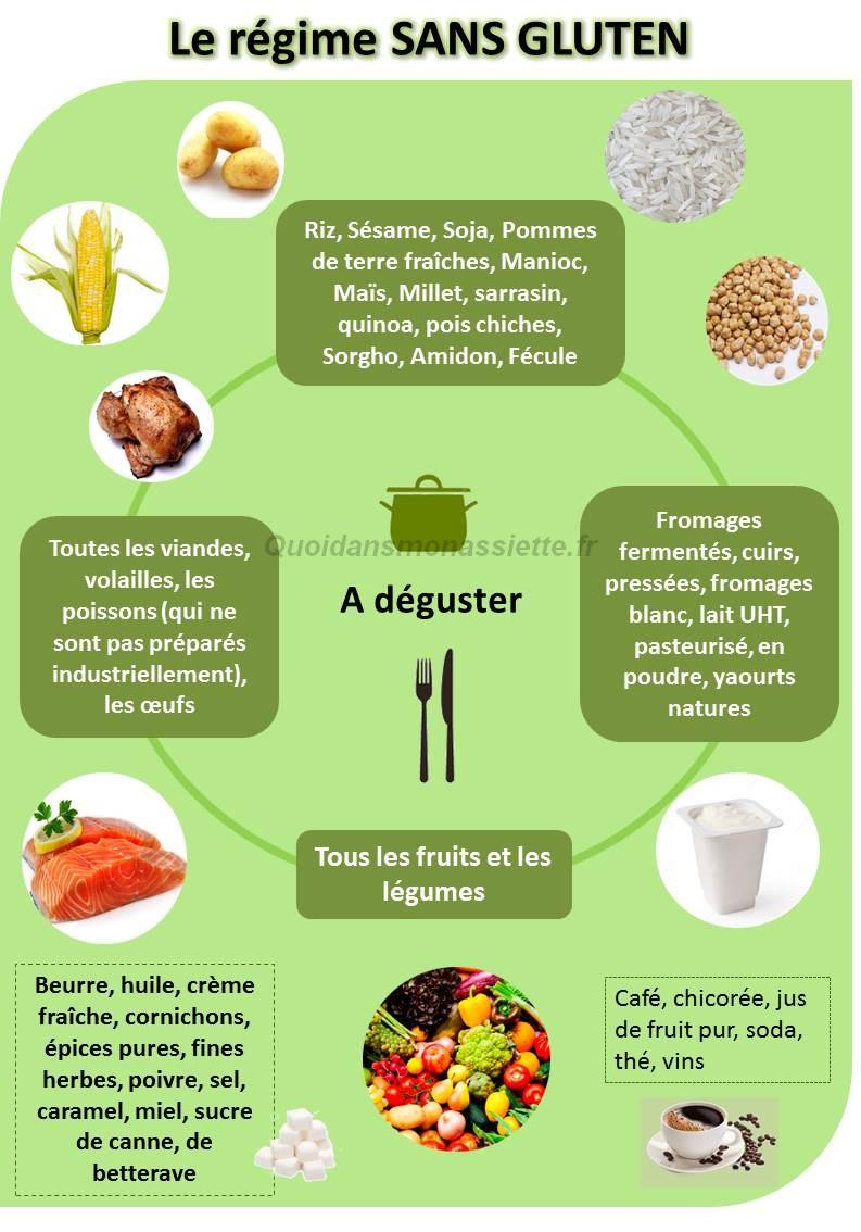 regime sans gluten free aliments manger eviter infographie ingredients