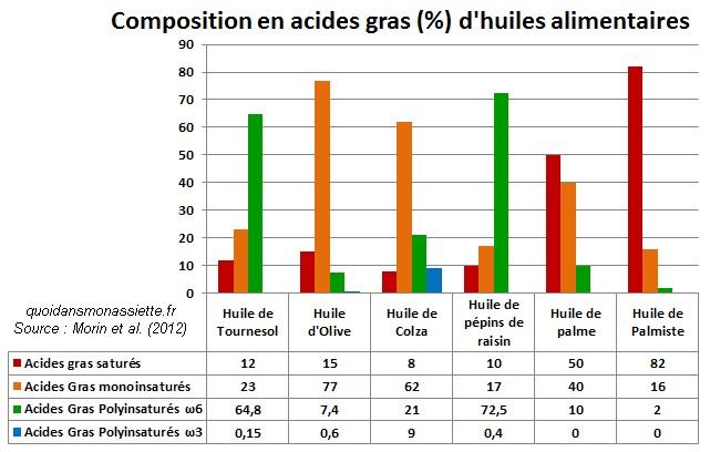 composition acides gras profil lipidiques huiles alimentaires