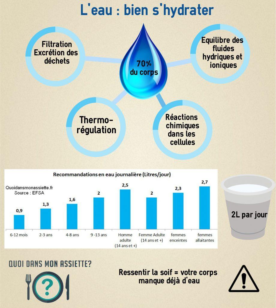 eau hydratation role organisme corps