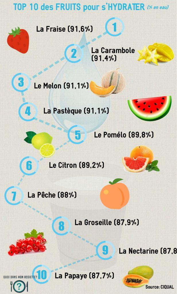 fruits hydratation hydrater eau riche top 10