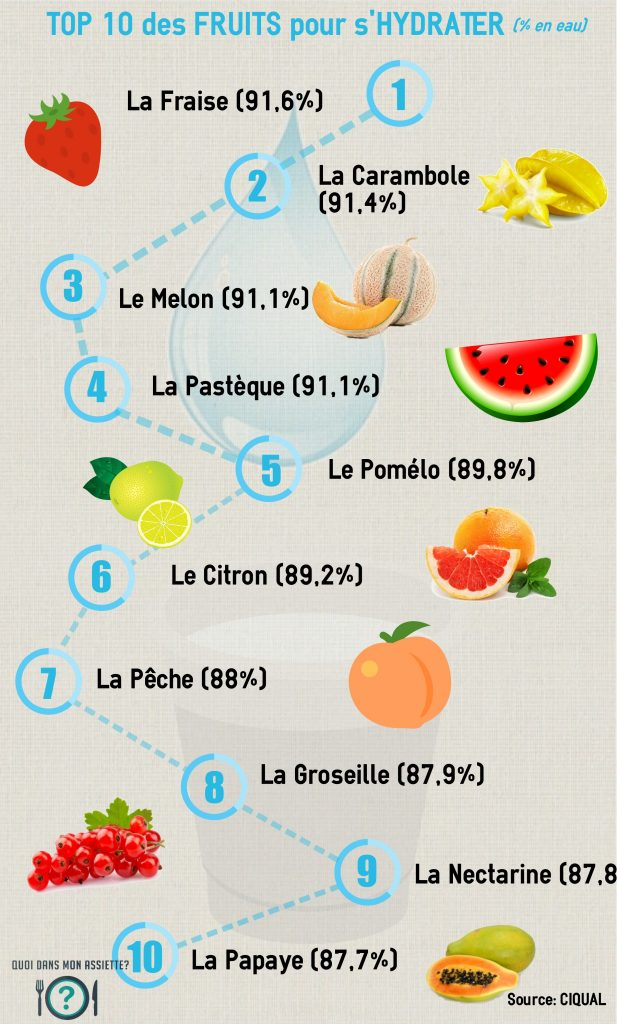 fruits hydratation hydrater eau riche top 10