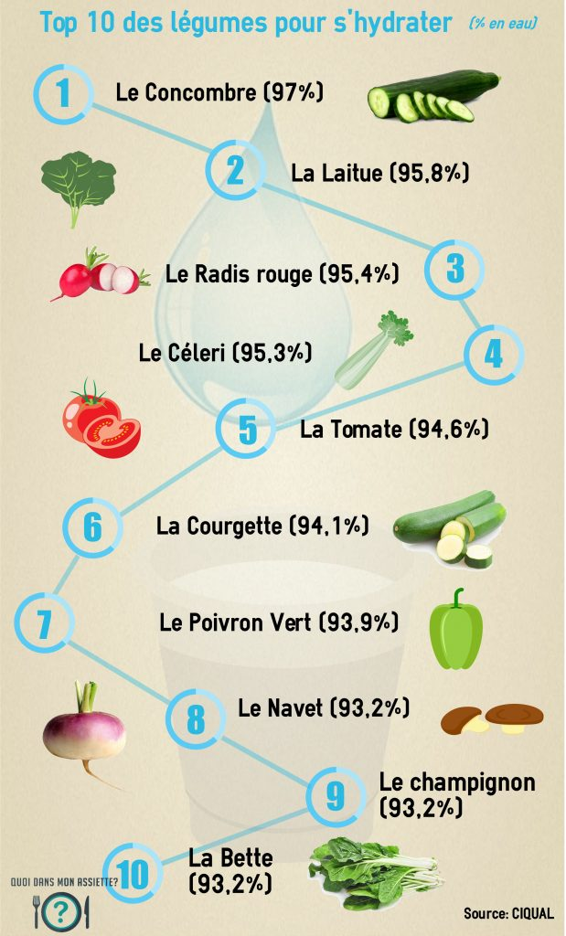 top-10-legumes pour s'hydrater eau riche