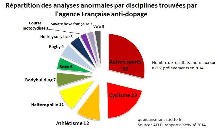 Dopage chiffres nombre proportion sport dopés
