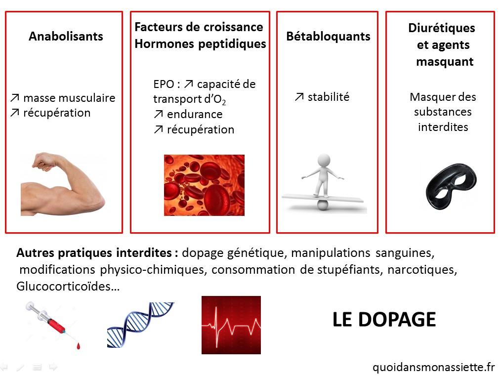 dopage sport molecule substances interdites pratiques