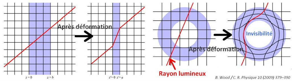 deformation-espace-transformation-optique-invisibilite-cape