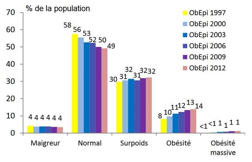 evolution-obesite-surpoids-france-obepi-enquete