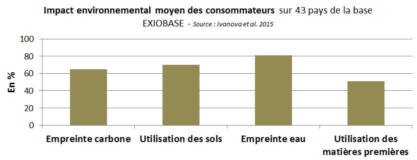 impact-environnemental-societe-consommation-menage