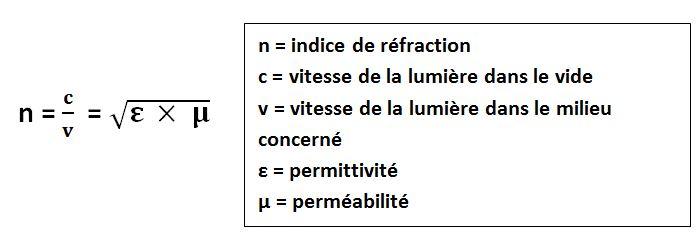 indice refraction formule negative permeabilite permittivite