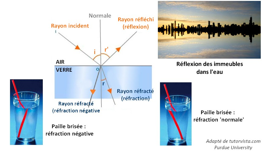 optiques-rappels-refraction-negative-reflexion-incidence