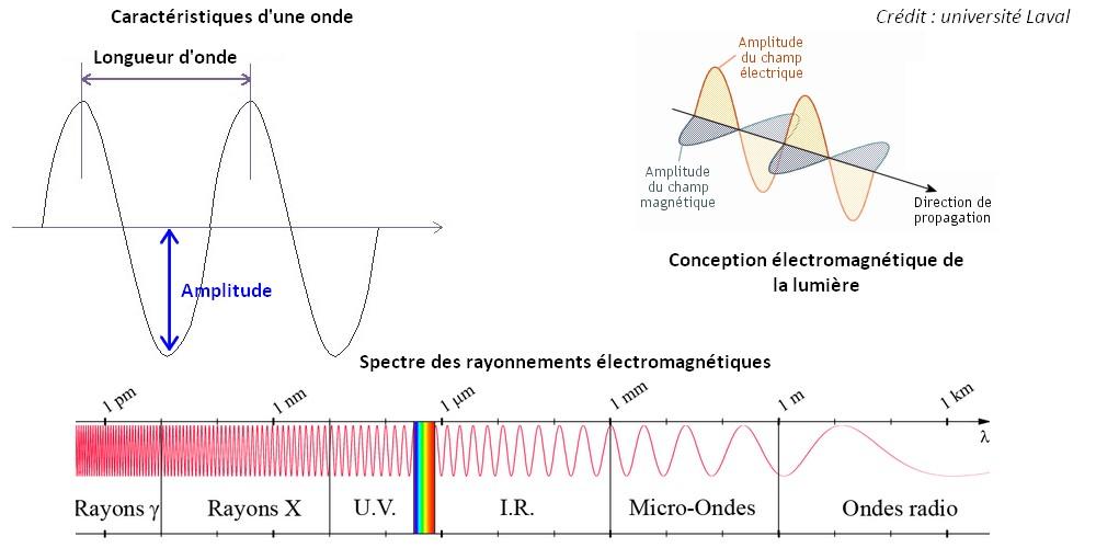 spectre-longueur-onde-electromagnetique-dualite-lumiere