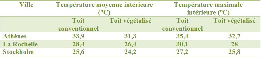 toit vegetal regulation température interieur toit vegetal