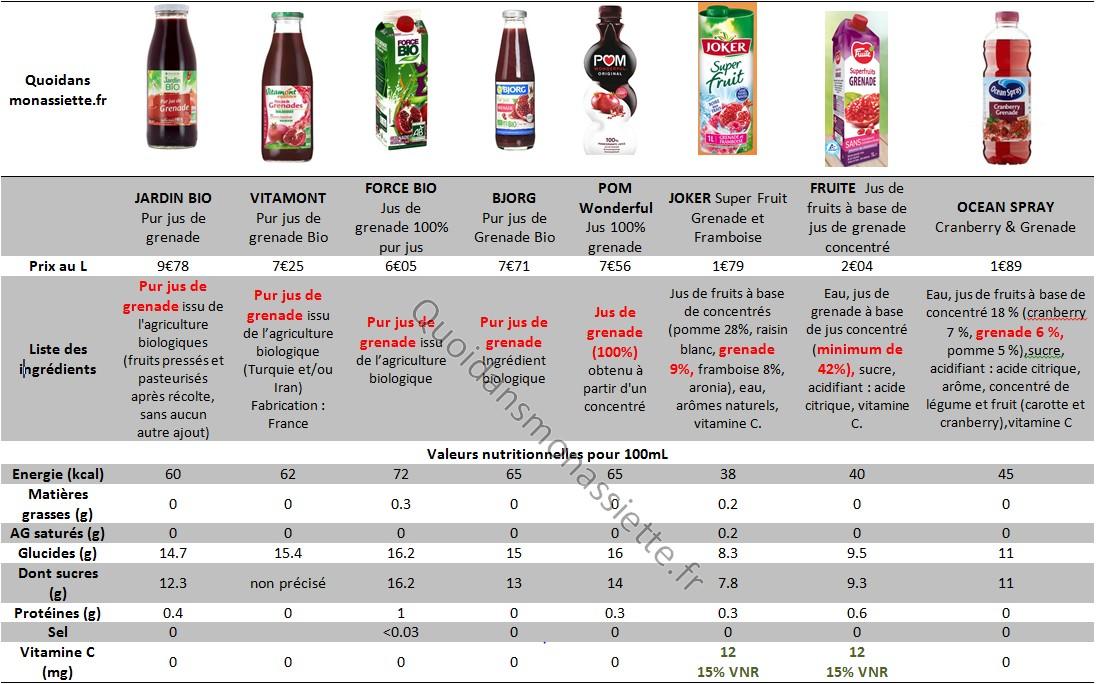Comparaison nutrition prix jus de grenade fruits ingrédients