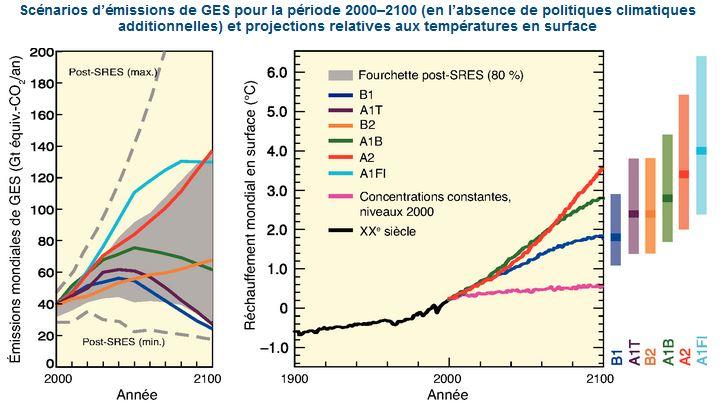 Scenario GIEC temperature changement climatique emission Gaz effet serre GES