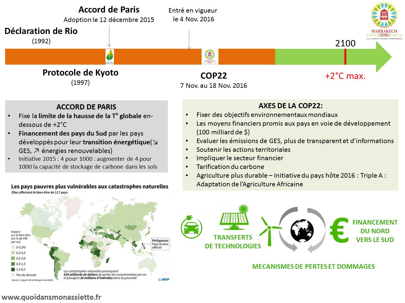 COP22 Changement climatique marrakech
