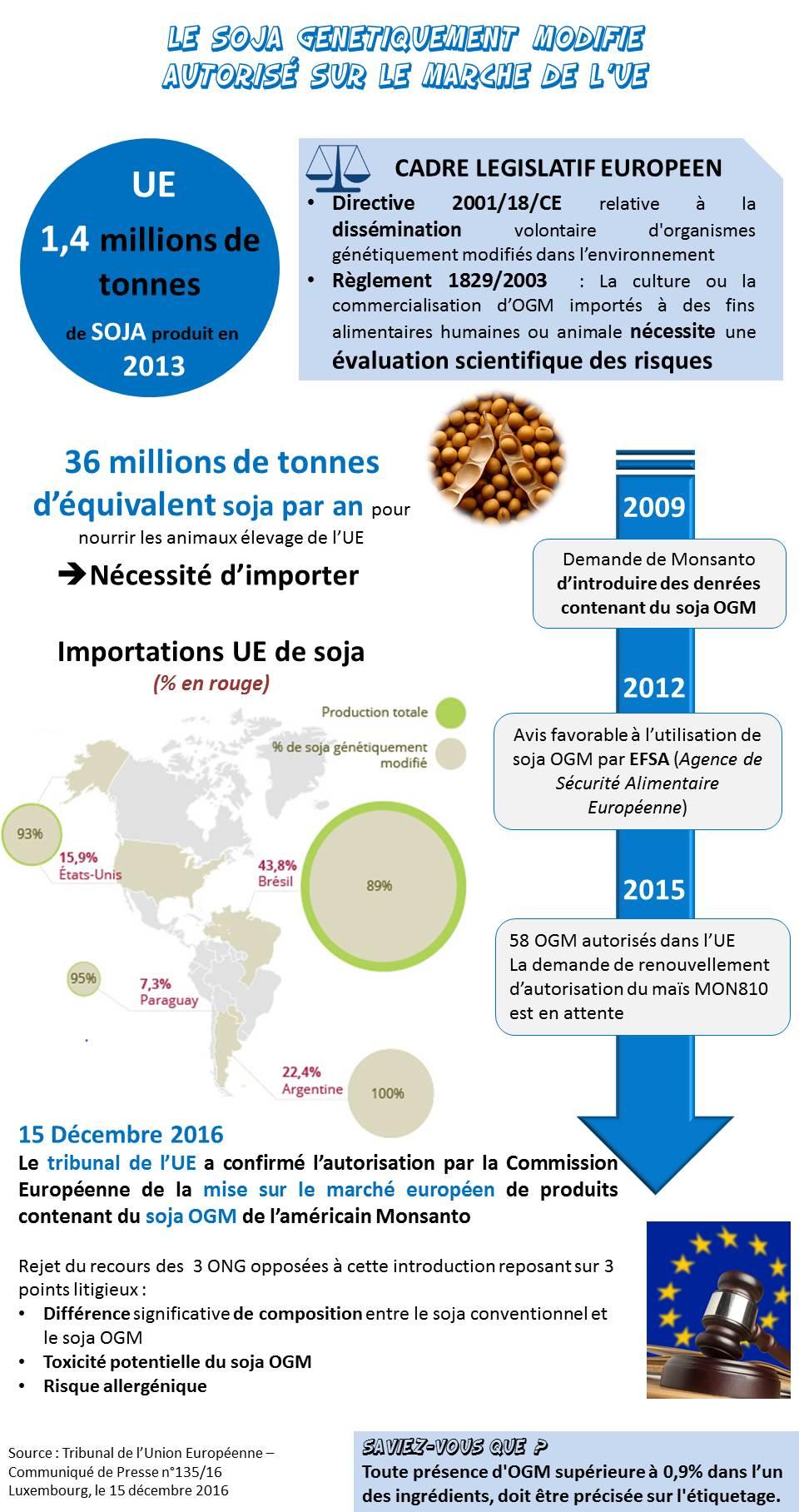 Soja OGM Monsanto UE Union Europeenne Autorisation mise sur le marché