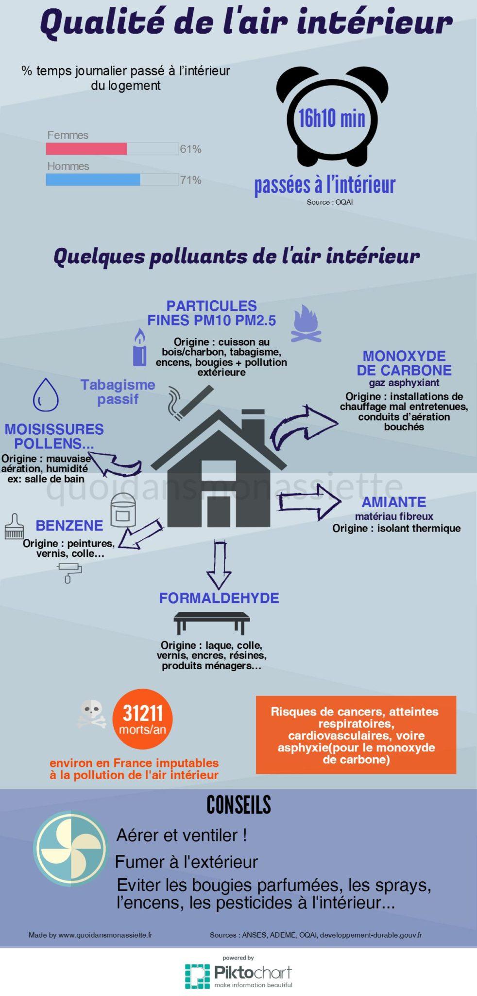 Quality of air qualité pollution intérieure
