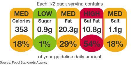 traffic light food labelling logo FSA nutritionnel