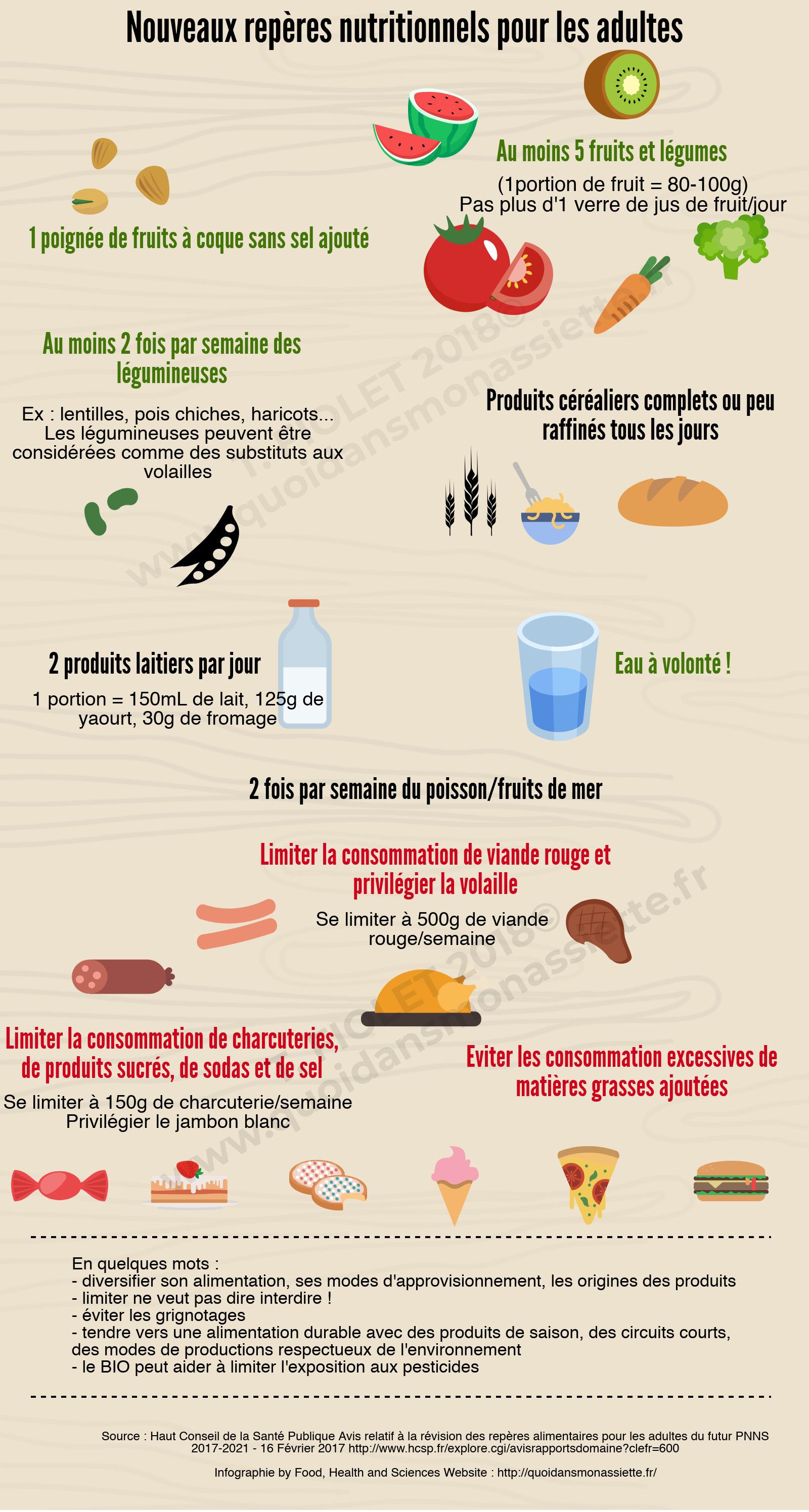 Infographie Repères Nutritionnels Recommandations Françaises F2