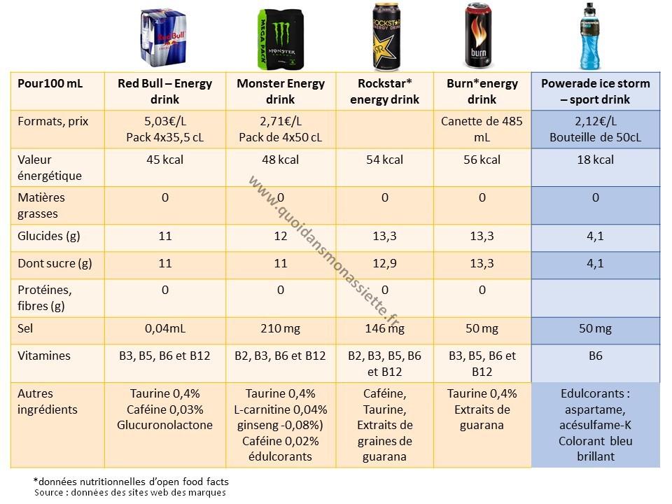 boissons énergétiques energisantes comparaison nutritionnelle prix