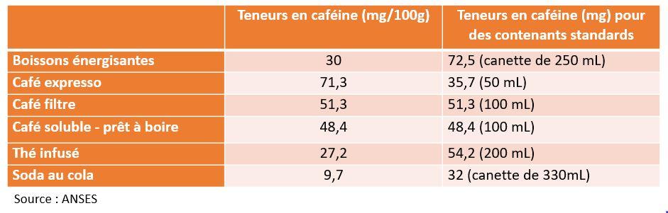 teneur cafeine boissons energisante cola comparaison