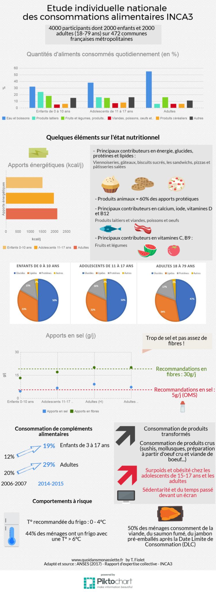 INCA 3 Etude Nationale Consommation Alimentaire Français 2017 rapport resume INCA3
